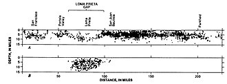 Seismic gap - Cross sections along the San Andreas fault showing recorded seismic activity A) 20 years before the Loma Prieta event, B) The main shock (large circle) and aftershocks for the Loma Prieta event, USGS Circular 1045