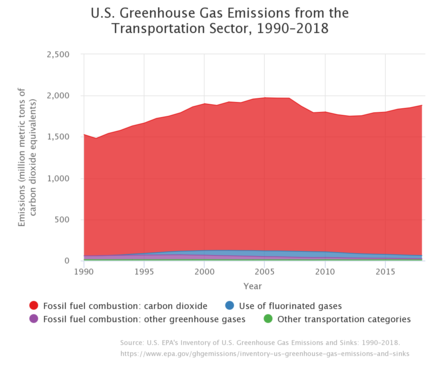 US Greenhouse Gas Emissions from the Transportation Sector.png