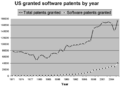 US granted software patents.png