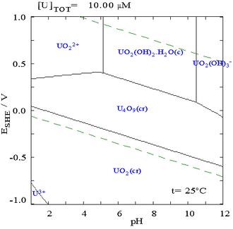 Pourbaix diagram - Image: Uranium pourdaix diagram in water