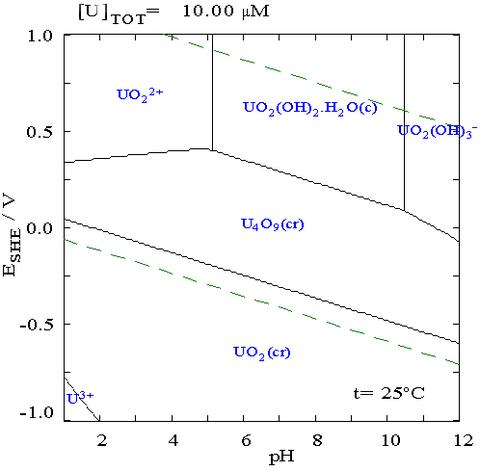 Pourbaix diagram wikiwand the pourbaix diagram for uranium in a non complexing aqueous medium eg perchloric acid ccuart Images