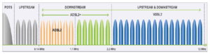 VDSL - Image: VDSL2 frequencies