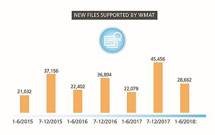 WMAT-supported-files-2018-1.jpg