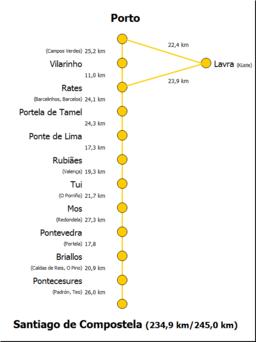 Wegschema des Caminho Português von Porto nach Santiago de Compostela