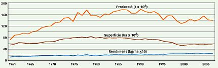 World barley production and profitability (1960-2005).JPG