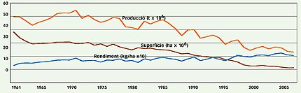 World oats production and profitability (1960-2005).JPG