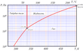 Фазовая диаграмма гексафторид урана.png