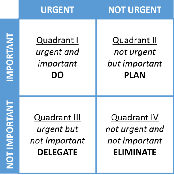 decision-making matrix
