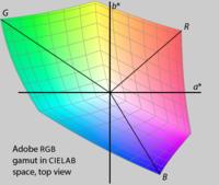 б. В Adobe RGB гамма отображается в CIELAB пространства. Также обратите внимание, что эти два RGB-пространства у разных диапазонах, и, таким образом, будут иметь разные HSL, HSV представлений.