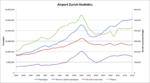 Airport Zurich statistics.png