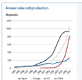 Annual Solar production in Emerging markets vs. Developed markets.png