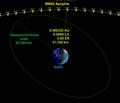Apophis flyby orbit April 13 2029.png