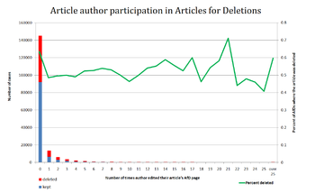 AFD participation by article creators