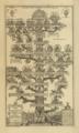 Augustinus Thille, Albert Cas. Jastrzębski, Adam Piliński - Drzewo genealogiczne rodów Tarnowskich, Melsztyńskich i Jarosławskich..PNG