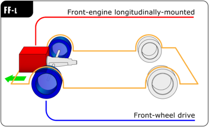 FF longitudinally mounted engine layout Automotive diagrams 08 En.png