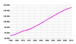 Bangladesh-demography.png