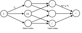 Maximum flow problem - Construction of network flow for baseball elimination problem