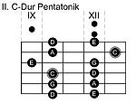 II. Pentatonik-Pattern in C-Dur