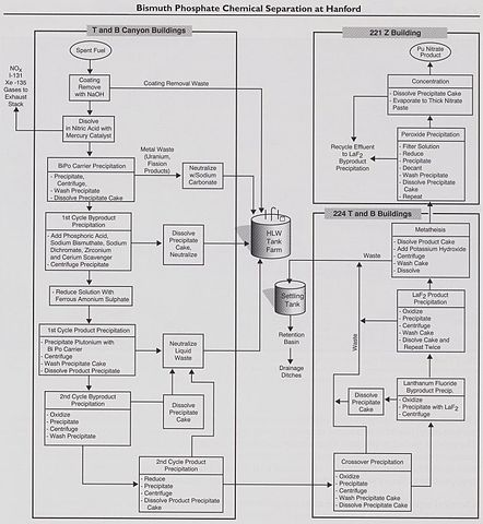 Project Flow Chart: Chemical Separatio Chart.jpg - Wikimedia Commons,Chart