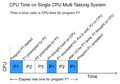 CpuTimeonSingleCpuMultiTaskingSystem.png