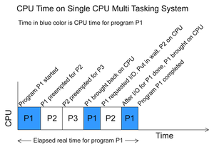 English: CPU Time on Single CPU Multi Tasking ...