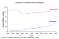 Cuba-oil-production.png