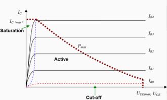Bipolar junction transistor - Image: Current Voltage relationship of BJT