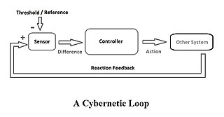 Cybernetics theory of communication and control based on regulatory feedback