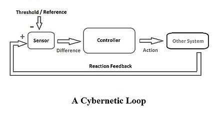 Diagram of a cybernetic loop