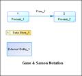 DFD-Gane-Sarson-Notation.png