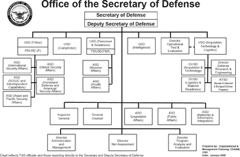 English: Structure of the United States Depart...