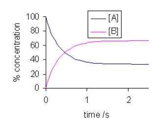 Dynamic equilibrium - % concentrations of species in isomerization reaction. kf = 2 s−1, kr = 1 s−1