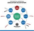 Ecosystem of Wikimedia Armenia (2016-2017).png
