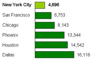 City Data San Francisco Vs New York