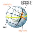 Equatorial coordinates (zh).png