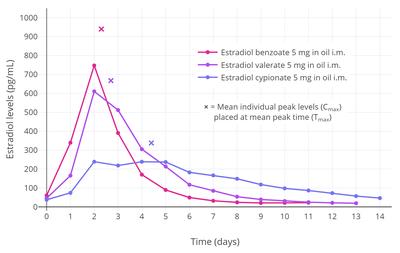 Pharmacokinetics of estradiol - Wikipedia