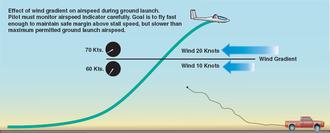 Wind gradient - Glider ground launch wind gradient effect.