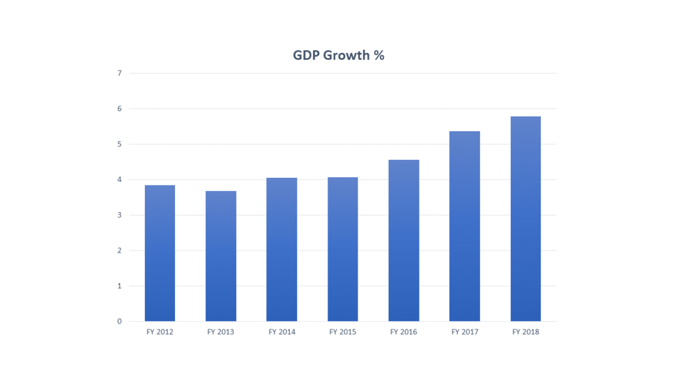 GDP Growth Rate 2012-2018