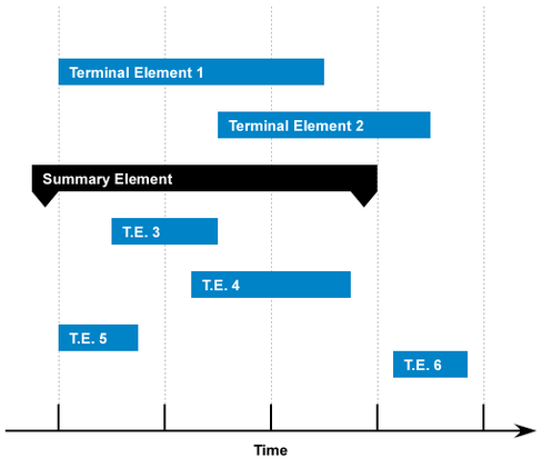 Diagramme de gantt wikipdia un diagramme de gantt ccuart Choice Image
