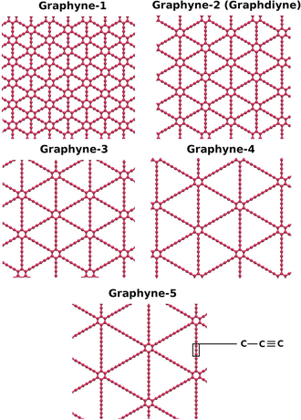 Graphyne - Graphyne-n varieties, where n indicates the number of carbon-carbon triple bonds in a link between two adjacent hexagons.