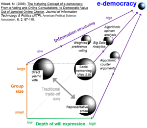 E-democracy - Image: Hilbert 3D e democracy roadmap