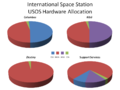 ISS Hardware Allocation.png