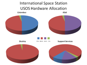 Four pie charts to show the allocation of Inte...
