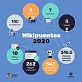 Infografía Wikipuentes 2020.jpg