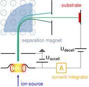 Ion implantation setup with mass separator