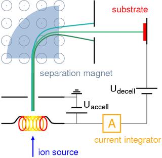 Ion beam deposition