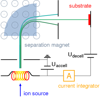 Ion beam deposition - Ion beam deposition setup with mass separator
