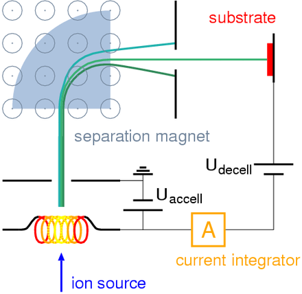Ion implantation setup with mass separator Ion implanter schematic.png