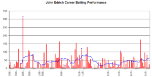 John Edrich - John Edrich's Test career performance graph