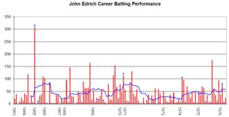John Edrich - John Edrich's Test career performance graph